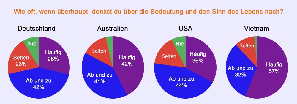 Was soll ich mit meinem Leben anfangen - Infografik Ländervergleich